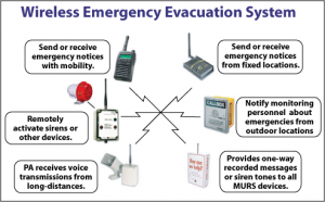 Wireless Emergency Evacuation System