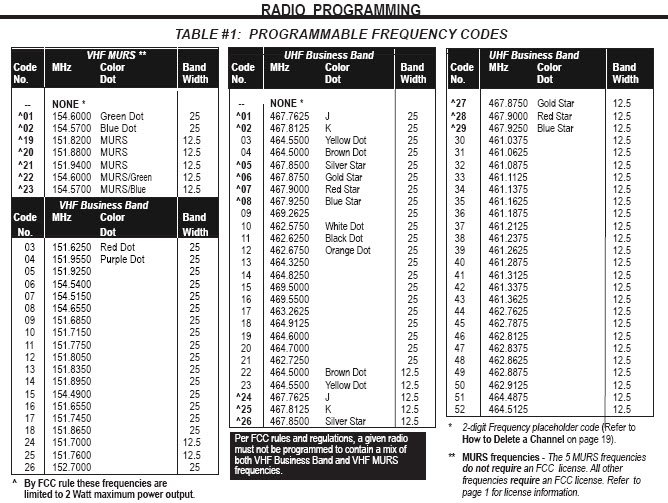 2 Meter Frequency Table : Fcc license for two way radios