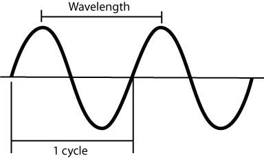 2-Way Radio Range: How Far Can Two-Way Radios Communicate?